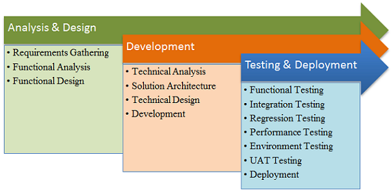 Product Development Analysis & Design